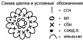 Простая схема для вязания цветка