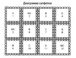 Диаграмма для салфетки