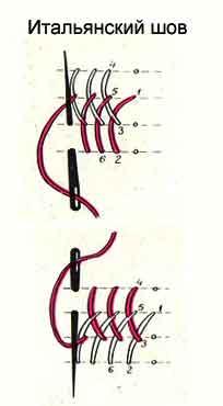 Как вышивать итальянским швом